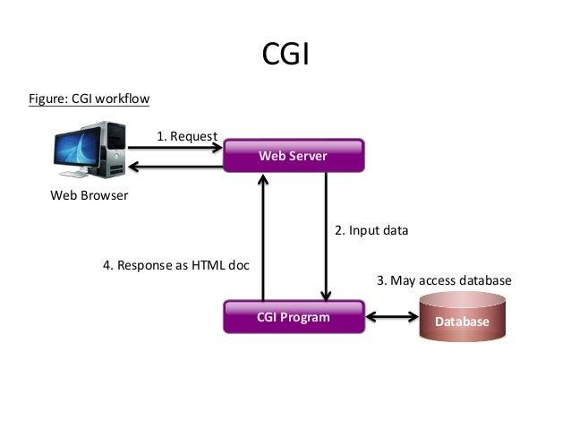 Spring Boot + AngularJS + Spring Data + JPA CRUD App Example