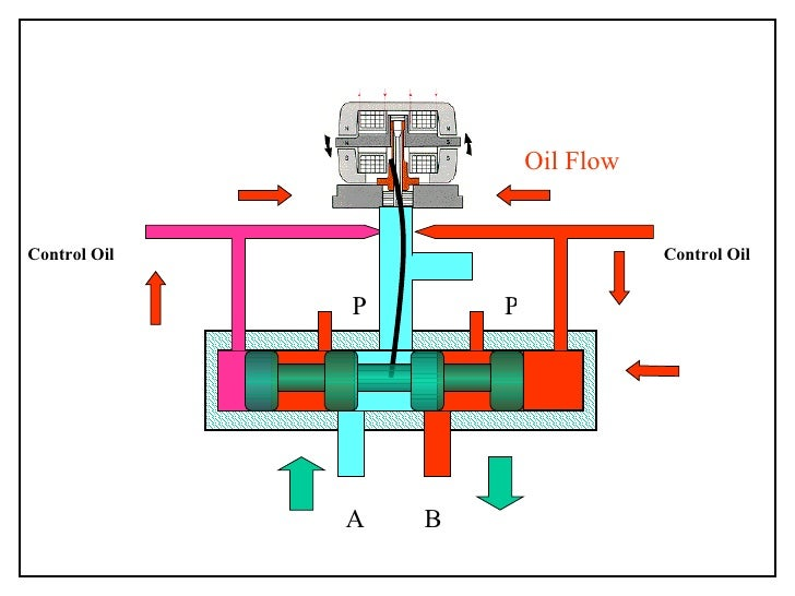 Servo Valve Animation on oil wiring diagram