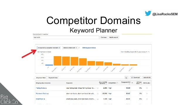 PPC Tools to Increase Performance & Productivity