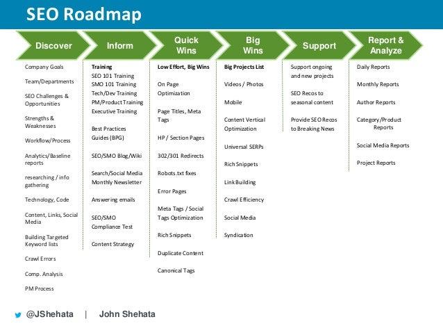 SEO Roadmap New York - Seo roadmap template