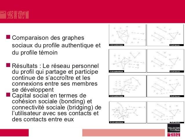  Comparaison   des graphes  sociaux du profile authentique et  du profile témoin Résultats   : Le réseau personnel  du p...