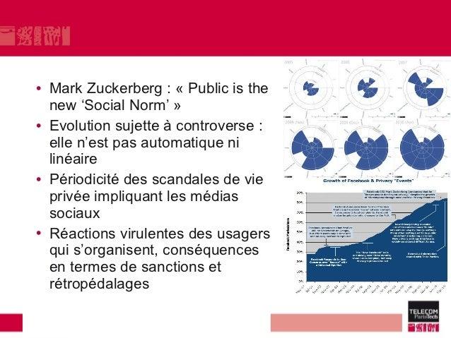 • Mark Zuckerberg : « Public is the  new 'Social Norm' »• Evolution sujette à controverse :  elle n'est pas automatique ni...