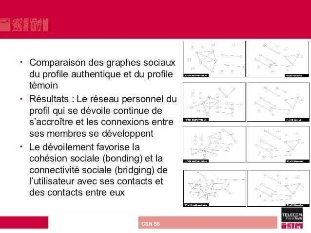 •   Comparaison des graphes sociaux    du profile authentique et du profile    témoin•   Résultats : Le réseau personnel d...