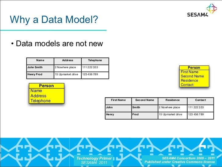 Sesam4 tech.primer.csaba.veres.rdf.owl.video Slide 3