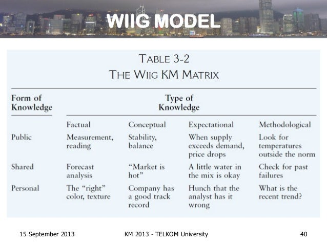wiig km model The wiig km cycle • wiig  – 4 codify and model knowledge – 5  throughout the knowledge management cycle.
