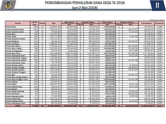 11 PERKEMBANGAN PENYALURAN DANA DESA TA 2018 (per 2 Mei 2018) Pagu Tahap I Pagu Tahap II Nilai Pemda Nilai Nilai Pemda Nil...