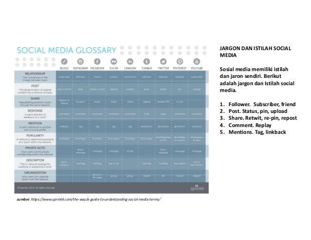 JARGON DAN ISTILAH SOCIAL MEDIA Sosial media memiliki istilah dan jaron sendiri. Berikut adalah jargon dan Istilah social ...