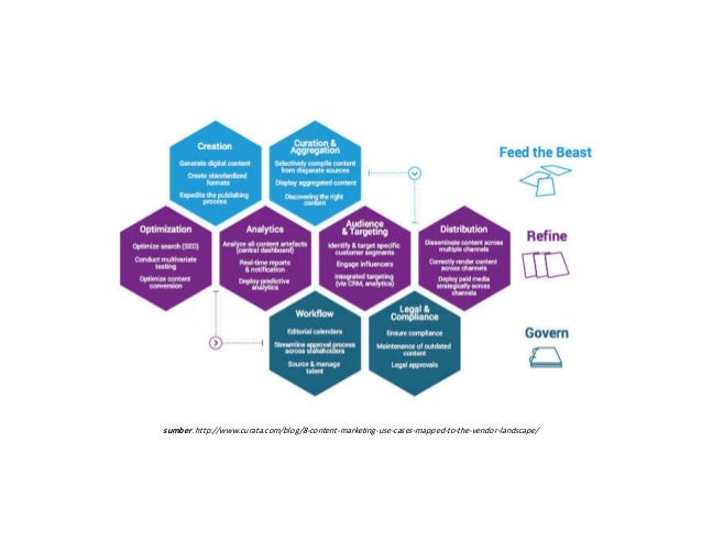 sumber. http://www.curata.com/blog/8-content-marketing-use-cases-mapped-to-the-vendor-landscape/