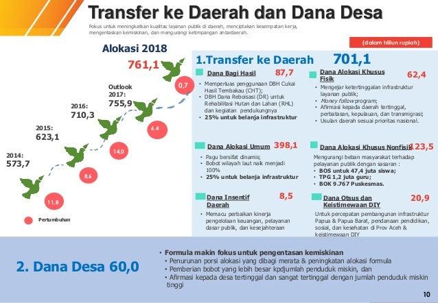 KEMENTERIAN KEUANGAN 1.Transfer ke Daerah 701,1 Dana Bagi Hasil Dana Alokasi Umum Dana Alokasi Khusus Fisik Dana Alokasi K...