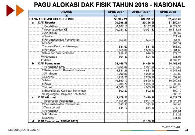 KEMENTERIAN KEUANGAN 11 PAGU ALOKASI DAK FISIK TAHUN 2018 - NASIONAL (dalam Miliar Rupiah) URAIAN APBN 2017 APBNP 2017 APB...