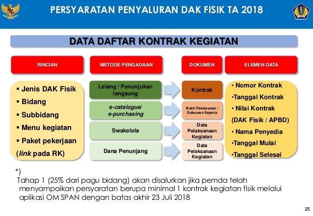 PERSYARATAN PENYALURAN DAK FISIK TA 2018 DATA DAFTAR KONTRAK KEGIATAN Lelang / Penunjukan langsung e-catalogue/ e-purchasi...