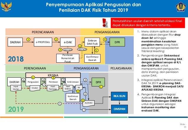 Slide - 35 PERENCANAAN PENGANGGARAN DAERAH e-PROPOSAL e-DAK Penilaian Pemerintah Pusat Sinkron DAK Fisik Konfirmasi Daerah...