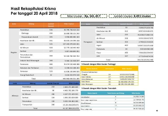 40 Hasil Rekapitulasi Krisna Per tanggal 20 April 2018 Jenis Bidang Jumlah Daerah Nilai Usulan Reguler Pendidikan 536 43.7...