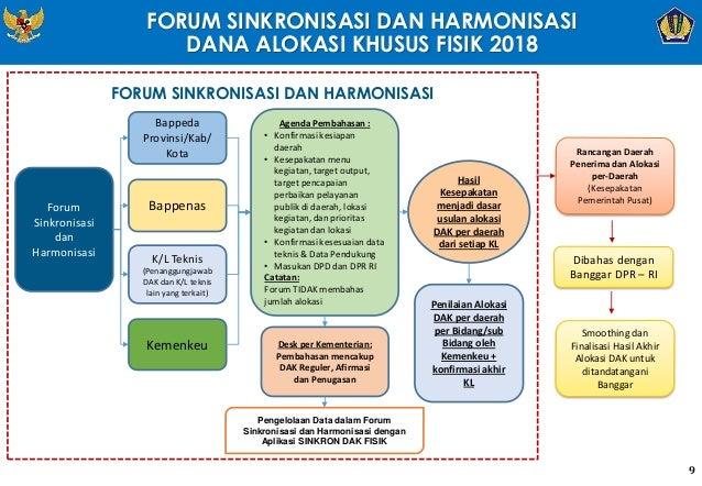 FORUM SINKRONISASI DAN HARMONISASI DANA ALOKASI KHUSUS FISIK 2018 Forum Sinkronisasi dan Harmonisasi Bappeda Provinsi/Kab/...