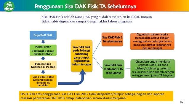 Sisa DAK Fisik adalah Dana DAK yang sudah tersalurkan ke RKUD namun tidak habis digunakan sampai dengan akhir tahun anggar...