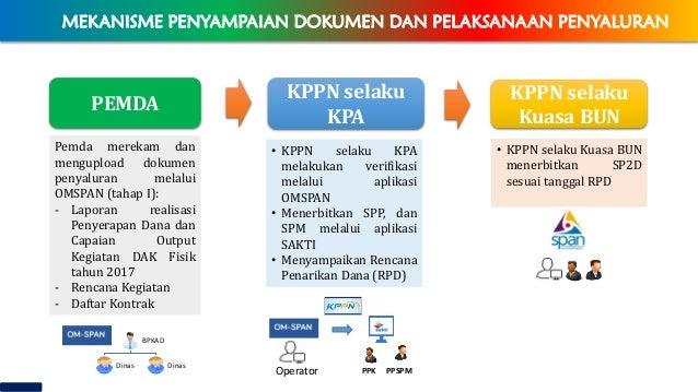 Pemda merekam dan mengupload dokumen penyaluran melalui OMSPAN (tahap I): - Laporan realisasi Penyerapan Dana dan Capaian ...