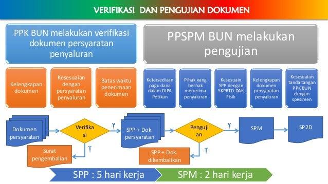 VERIFIKASI DAN PENGUJIAN DOKUMEN PPK BUN melakukan verifikasi dokumen persyaratan penyaluran Kelengkapan dokumen Kesesuaia...