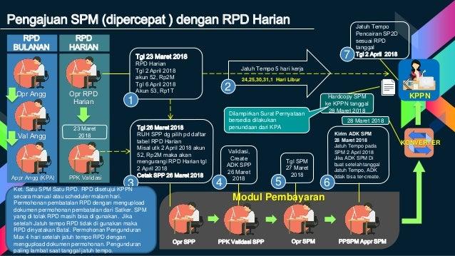 Appr Angg (KPA) Val Angg Opr Angg RPD BULANAN PPK Validasi Opr RPD Harian RPD HARIAN 23 Maret 2018 Tgl 23 Maret 2018 RPD H...