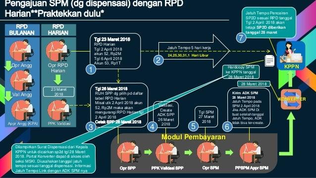 Hardcopy SPM ke KPPN tanggal 28 Maret 2018 Dilampirkan Surat Dispensasi dari Kepala KPPN untuk dicairkan sp2d tgl 28 Maret...