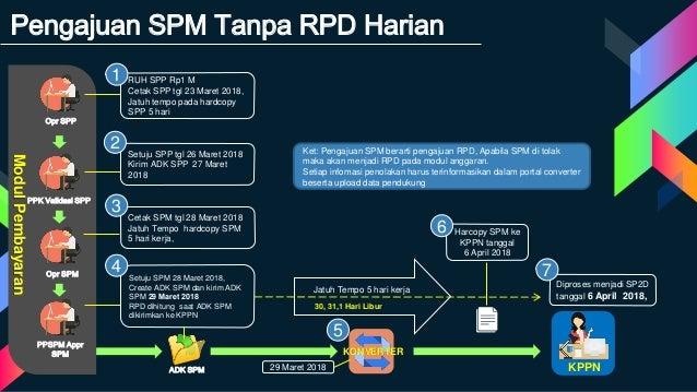 Pengajuan SPM Tanpa RPD Harian Opr SPP PPK Validasi SPP PPSPM Appr SPM Opr SPM ModulPembayaran Setuju SPM 28 Maret 2018, C...