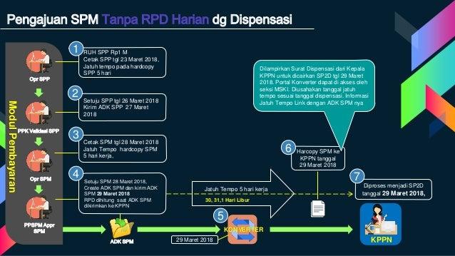 Pengajuan SPM Tanpa RPD Harian dg Dispensasi Opr SPP PPK Validasi SPP PPSPM Appr SPM Opr SPM ModulPembayaran Setuju SPM 28...