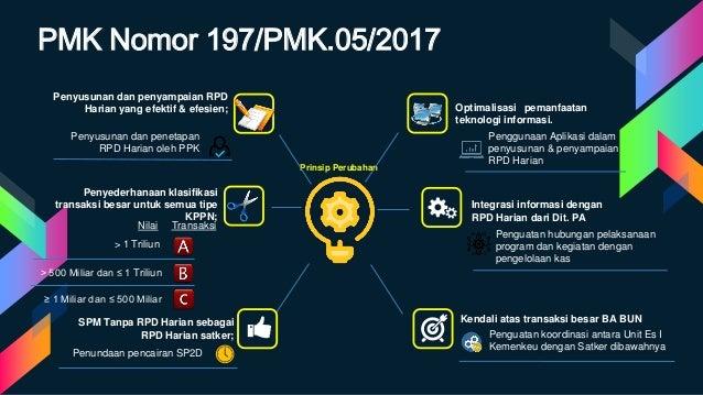 PMK Nomor 197/PMK.05/2017 Prinsip Perubahan Penyederhanaan klasifikasi transaksi besar untuk semua tipe KPPN; Penyusunan d...