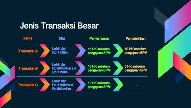 Jenis Transaksi Besar Transaksi A 15 HK sebelum pengajuan SPM Lebih dari Rp 1 triliun 10 HK sebelum pengajuan SPM Transaks...