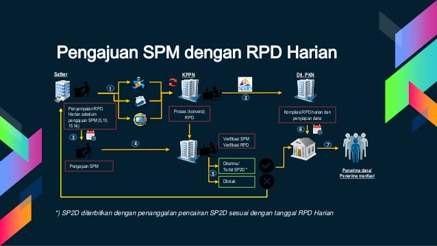 Penyampaian RPD Harian sebelum pengajuan SPM (5,10, 15 hk) Proses (konversi) RPD Pengajuan SPM Verifikasi SPM Verifikasi R...