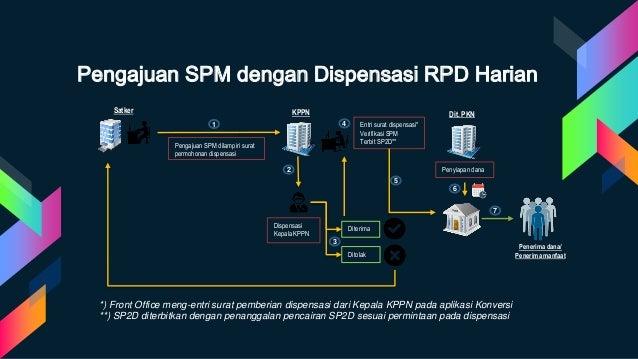 Pengajuan SPM dengan Dispensasi RPD Harian Pengajuan SPM dilampiri surat permohonan dispensasi Entri surat dispensasi* Ver...