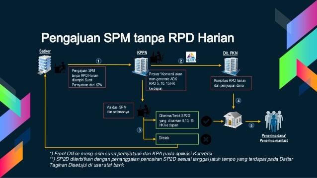 Pengajuan SPM tanpa RPD Harian dilampiri Surat Pernyataan dari KPA Validasi SPM dan seterusnya Diterima/Terbit SP2D yang d...