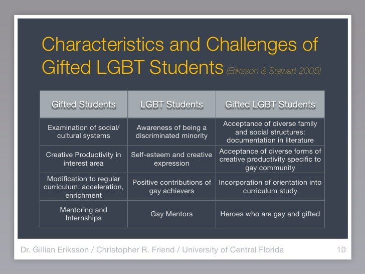 Challenges faced by gay students