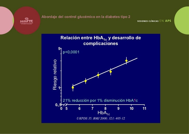SesióN ClíNica Abordaje Control GlucéMico En La Diabetes Tipo2