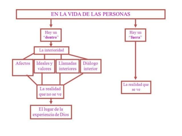 II. ACTIVIDADES: 1. Desarrolla la actividad 1 y 2 del libro de actividades. 2. Elabora un organizador visual que contenga ...