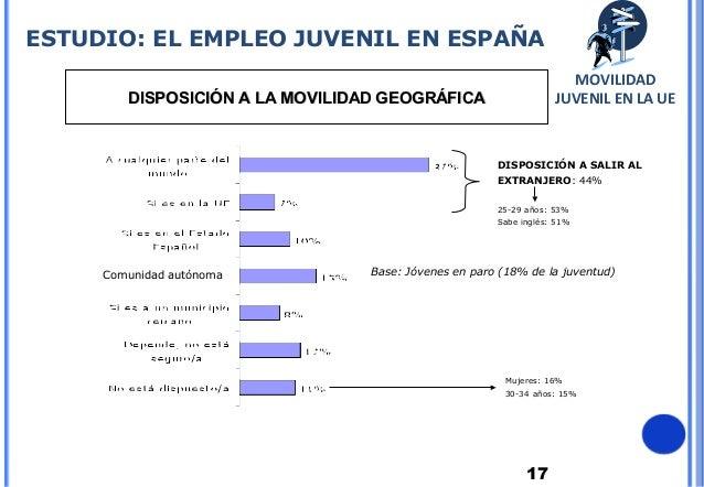 17DISPOSICIÓN A LA MOVILIDAD GEOGRÁFICADISPOSICIÓN A LA MOVILIDAD GEOGRÁFICABase: Jóvenes en paro (18% de la juventud)DISP...