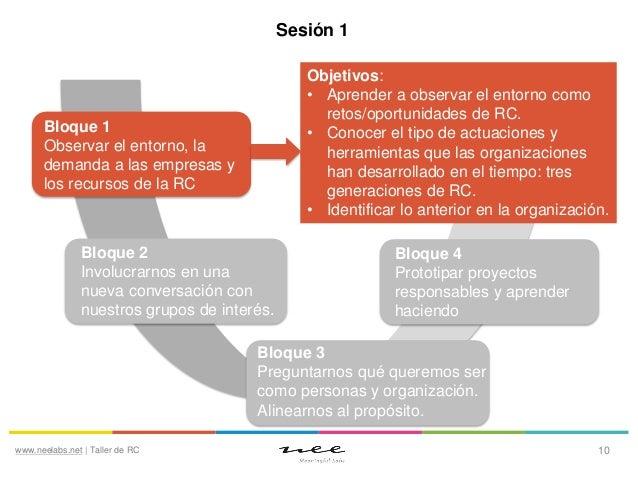 Sesión 1 Objetivos: • Aprender a observar el entorno como retos/oportunidades de RC. • Conocer el tipo de actuaciones y he...