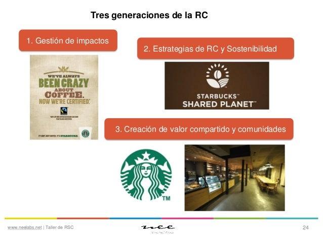 Tres generaciones de la RC 1. Gestión de impactos 2. Estrategias de RC y Sostenibilidad  3. Creación de valor compartido y...