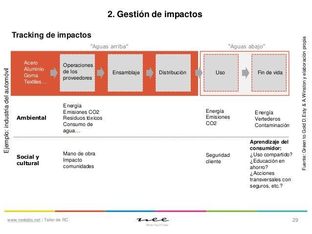 """2. Gestión de impactos  Ejemplo: industria del automóvil  """"Aguas arriba"""" Acero Aluminio Goma Textiles…  Ambiental  Social ..."""
