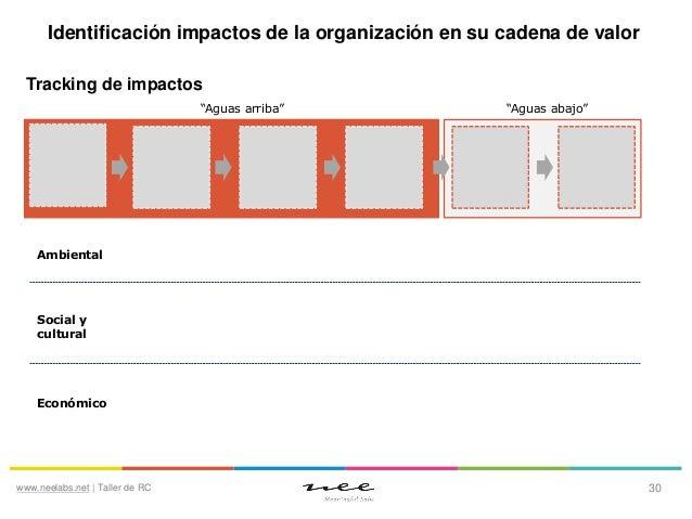 """Identificación impactos de la organización en su cadena de valor Tracking de impactos """"Aguas arriba""""  """"Aguas abajo""""  Ambie..."""
