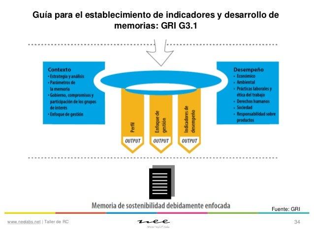 Guía para el establecimiento de indicadores y desarrollo de memorias: GRI G3.1  Fuente: GRI www.neelabs.net | Taller de RC...