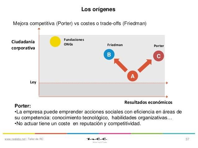 Los orígenes Mejora competitiva (Porter) vs costes o trade-offs (Friedman)  Ciudadanía corporativa  Fundaciones ONGs  Frie...