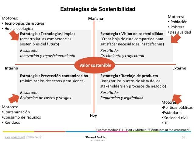 Estrategias de Sostenibilidad Motores: • Tecnologías disruptivas • Huella ecológica Estrategia : Tecnologías limpias (desa...