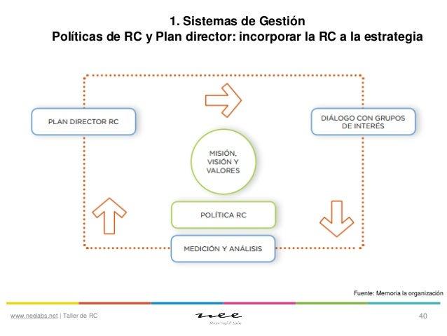 1. Sistemas de Gestión Políticas de RC y Plan director: incorporar la RC a la estrategia  Fuente: Memoria la organización ...
