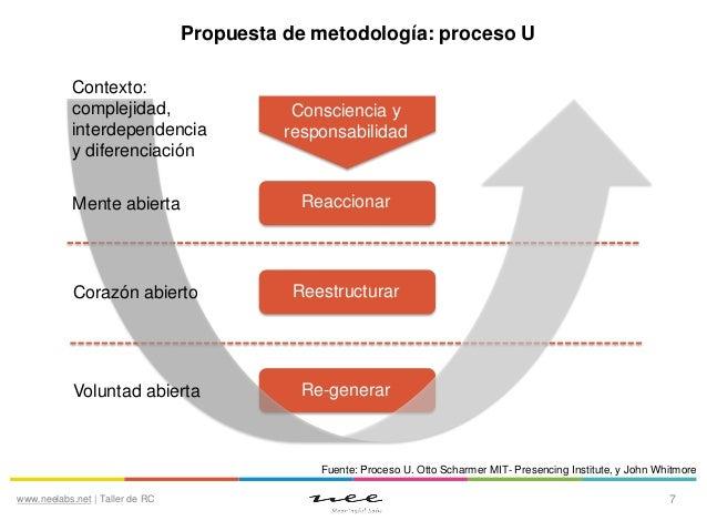 Propuesta de metodología: proceso U Contexto: complejidad, interdependencia y diferenciación Mente abierta  Consciencia y ...