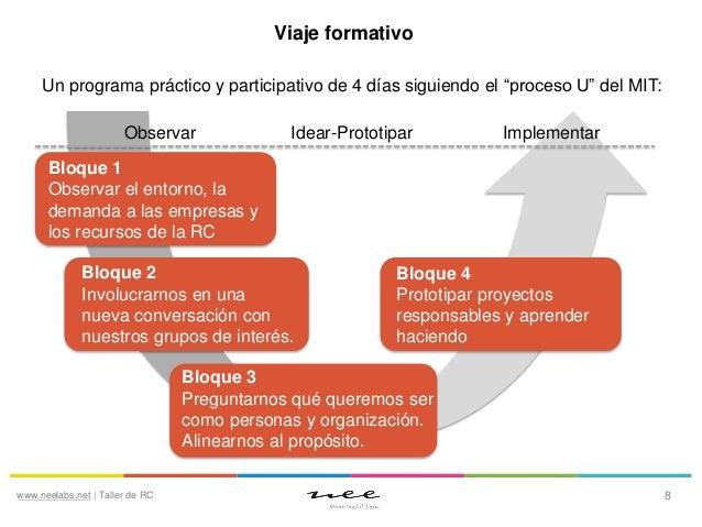 """Viaje formativo Un programa práctico y participativo de 4 días siguiendo el """"proceso U"""" del MIT: Observar  Idear-Prototipa..."""
