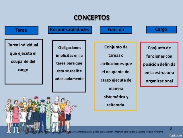 Analisis y Descripción de puestos de trabajo Slide 2