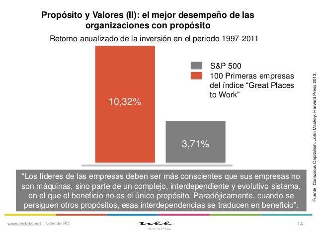 Propósito y Valores (II): el mejor desempeño de las organizaciones con propósito  S&P 500 100 Primeras empresas del índice...