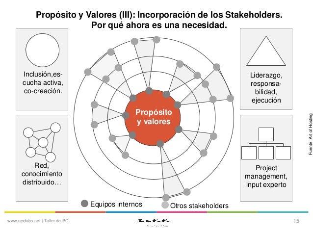 Propósito y Valores (III): Incorporación de los Stakeholders. Por qué ahora es una necesidad.  Inclusión,escucha activa, c...