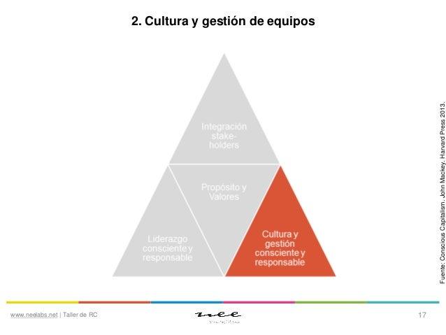 Fuente: Conscious Capitalism. John Mackey. Harvard Press 2013.  2. Cultura y gestión de equipos  www.neelabs.net   Taller ...