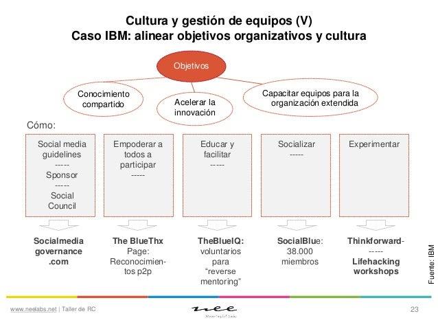 Cultura y gestión de equipos (V) Caso IBM: alinear objetivos organizativos y cultura Objetivos Conocimiento compartido  Ac...