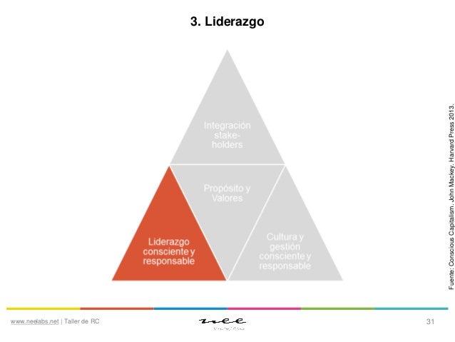 Liderazgo (I)  La que se ha trabajado históricamente en los tests de inteligencia.  Inteligencia emocional (EQ) Combina au...